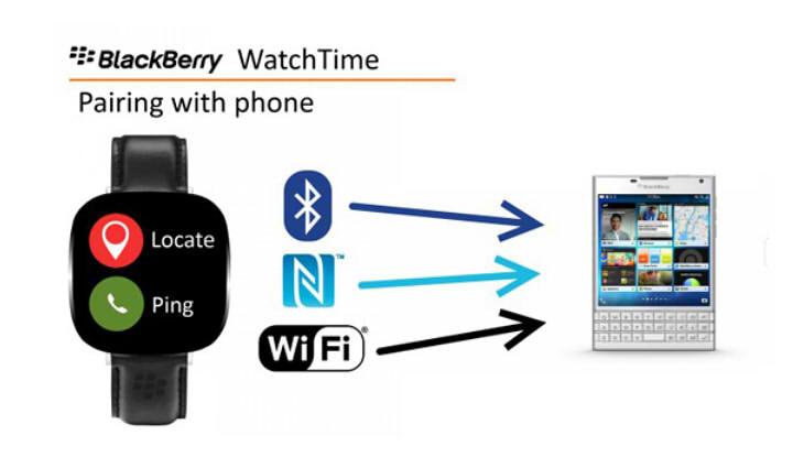 умные часы blackberry интерфейс